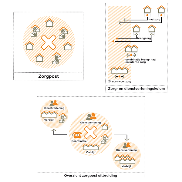 Infographics Illustratie Stichting NOVO Zorg Dienstverlening Hulpverlening Zorgpost Dagbesteding Huisstijl studio Hille Hilda Groenesteyn